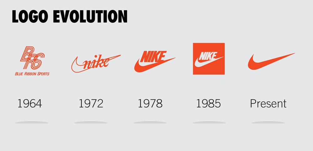 sejarah logo nike sejarah nike - Sejarah Perkembangan Brand Nike
