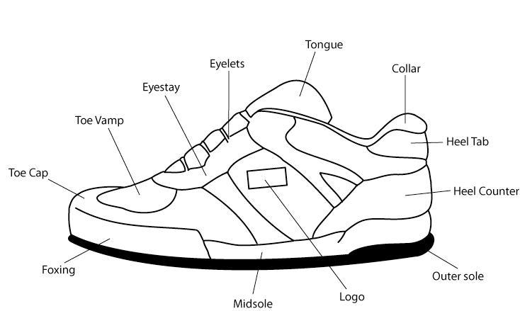 bagian bagian sepatu sneakers bagian bagian sepatu - sneakers part - Yuk Kenali Bagian Bagian Sepatu Sneakers